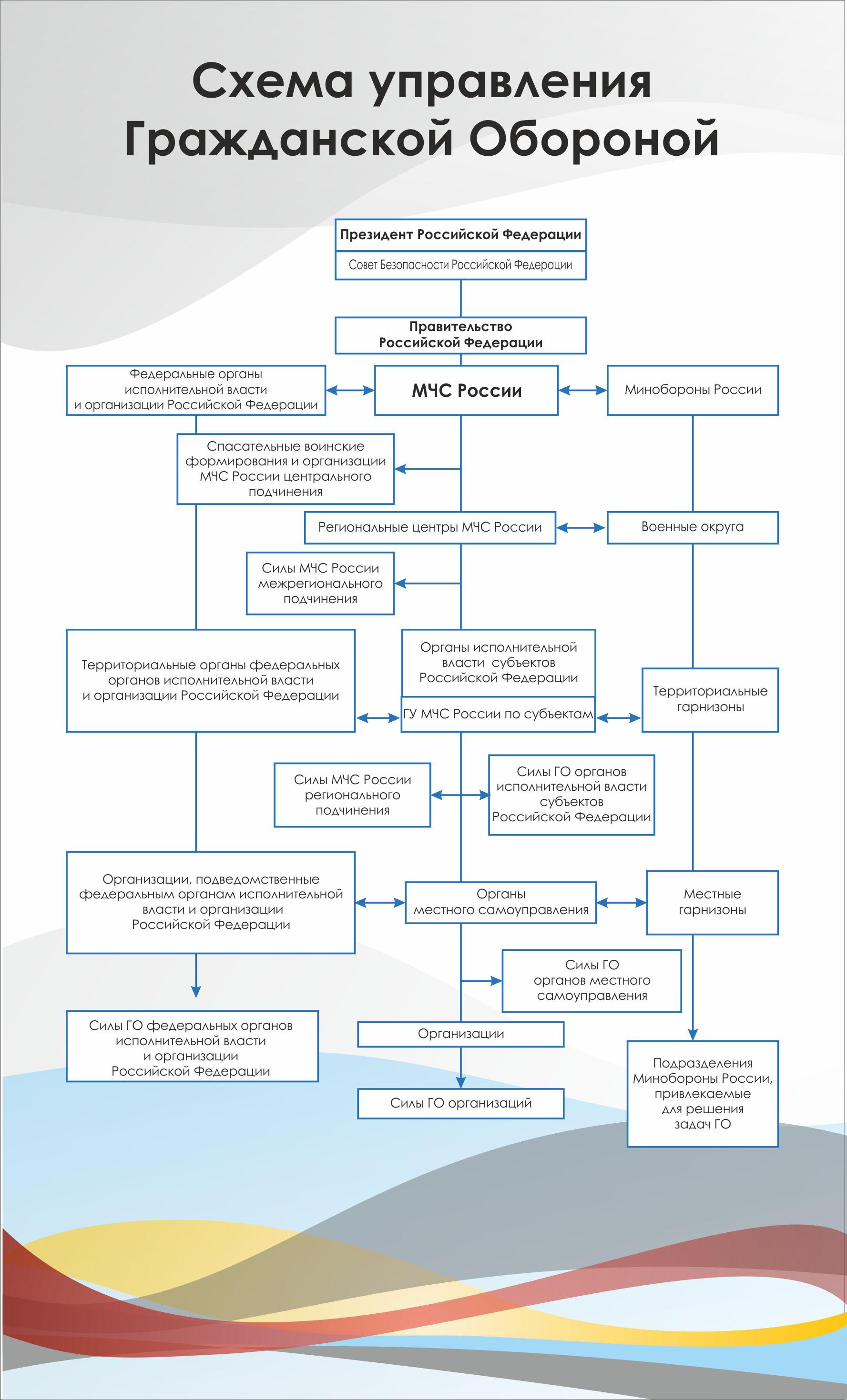 Органы исполнительной власти субъектов российской федерации схемы